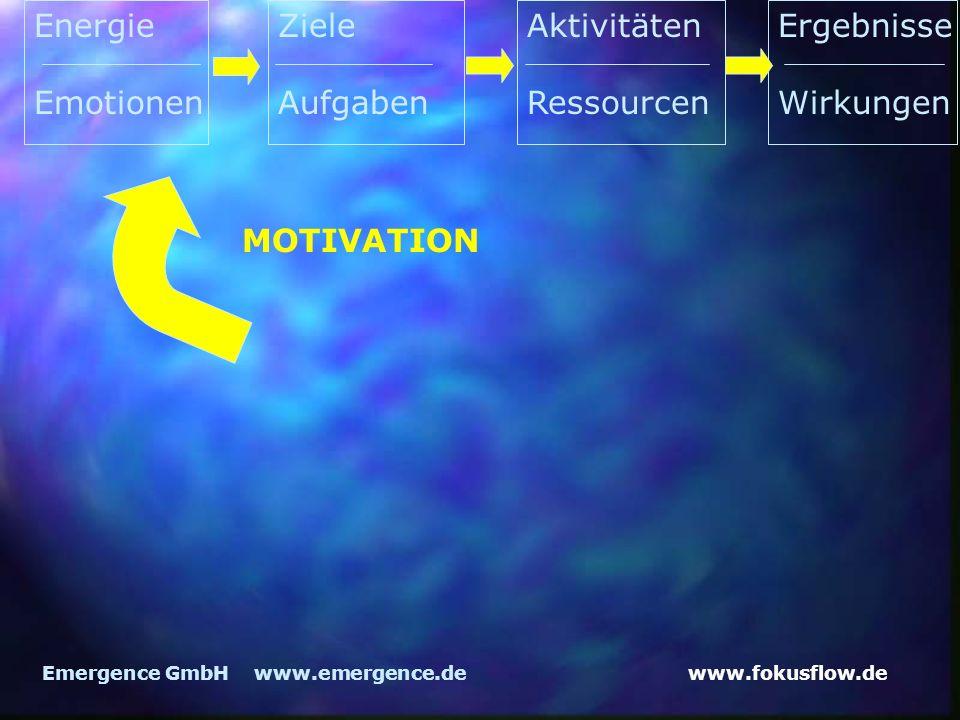 www.fokusflow.deEmergence GmbH www.emergence.de MOTIVATION Energie Emotionen Ziele Aufgaben Aktivitäten Ressourcen Ergebnisse Wirkungen