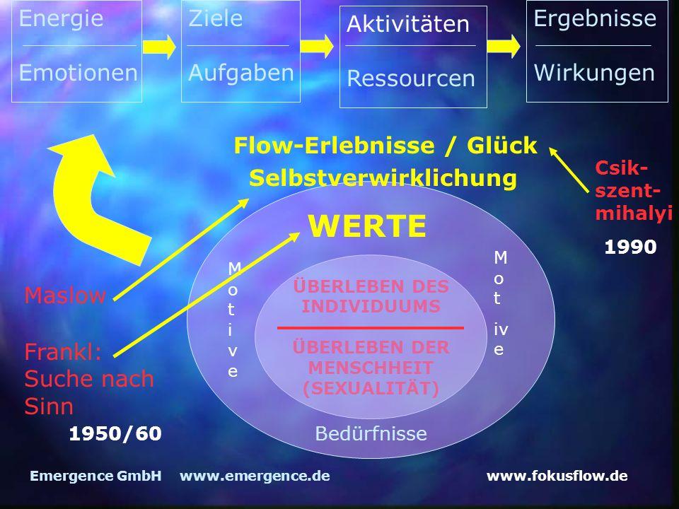 www.fokusflow.deEmergence GmbH www.emergence.de ÜBERLEBEN DES INDIVIDUUMS ÜBERLEBEN DER MENSCHHEIT (SEXUALITÄT) Flow-Erlebnisse / Glück Selbstverwirklichung Frankl: Suche nach Sinn Bedürfnisse MotiveMotive M o t iv e WERTE Energie Emotionen Ziele Aufgaben Aktivitäten Ressourcen Ergebnisse Wirkungen Maslow Csik- szent- mihalyi 1990 1950/60