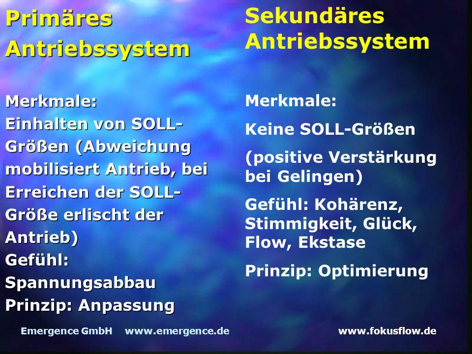 www.fokusflow.deEmergence GmbH www.emergence.de Primäres Antriebssystem Merkmale: Einhalten von SOLL- Größen (Abweichung mobilisiert Antrieb, bei Erreichen der SOLL- Größe erlischt der Antrieb) Gefühl: Spannungsabbau Prinzip: Anpassung Sekundäres Antriebssystem Merkmale: Keine SOLL-Größen (positive Verstärkung bei Gelingen) Gefühl: Kohärenz, Stimmigkeit, Glück, Flow, Ekstase Prinzip: Optimierung