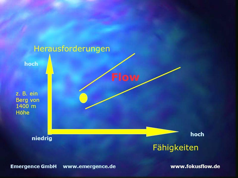 www.fokusflow.deEmergence GmbH www.emergence.de Herausforderungen Fähigkeiten Flow z. B. ein Berg von 1400 m Höhe hoch niedrig hoch