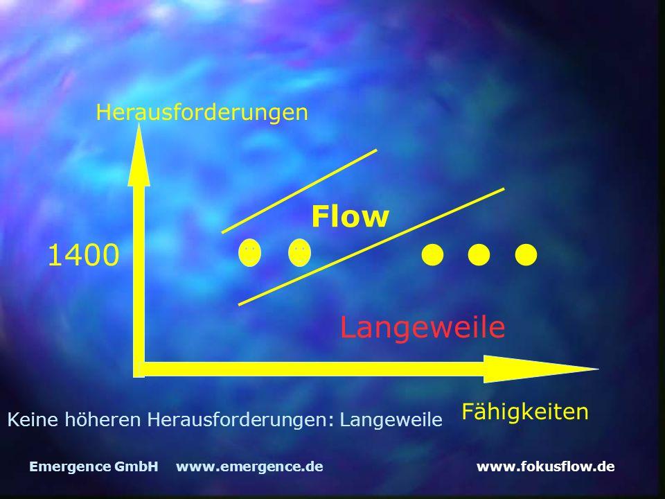 www.fokusflow.deEmergence GmbH www.emergence.de Herausforderungen Fähigkeiten Flow 1400 Langeweile Keine höheren Herausforderungen: Langeweile