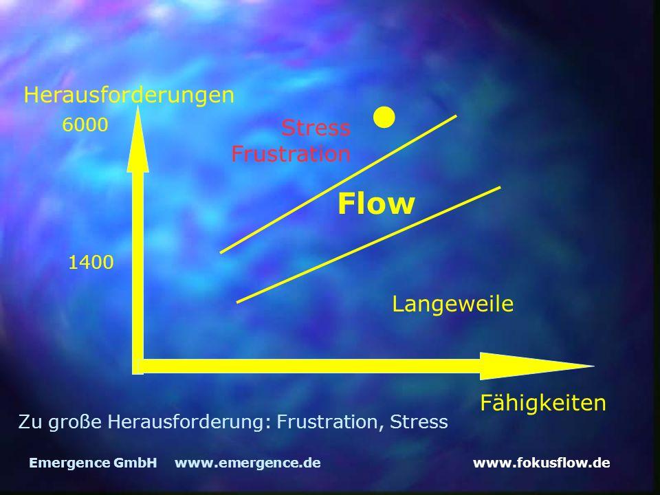 www.fokusflow.deEmergence GmbH www.emergence.de Herausforderungen Fähigkeiten Flow 1400 Langeweile Stress Frustration Zu große Herausforderung: Frustration, Stress 6000