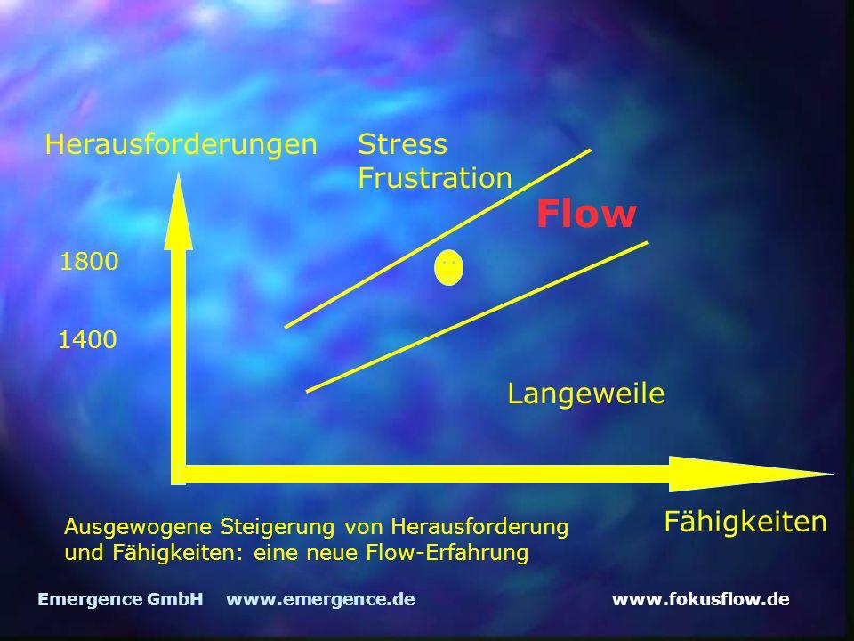 www.fokusflow.deEmergence GmbH www.emergence.de Herausforderungen Fähigkeiten Flow 1400 Langeweile Stress Frustration 1800 Ausgewogene Steigerung von Herausforderung und Fähigkeiten: eine neue Flow-Erfahrung