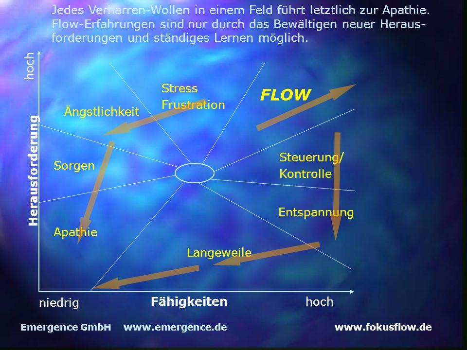 www.fokusflow.deEmergence GmbH www.emergence.de Langeweile Apathie Sorgen Ängstlichkeit Stress Frustration FLOW Steuerung/ Kontrolle Entspannung niedrig hochFähigkeiten hoch Herausforderung Jedes Verharren-Wollen in einem Feld führt letztlich zur Apathie.
