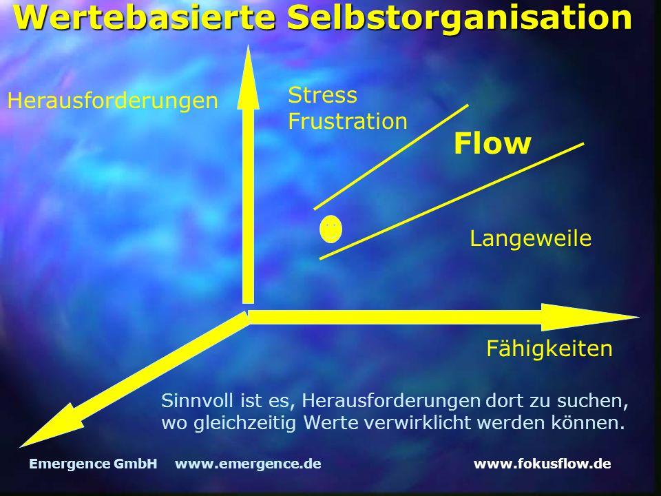 www.fokusflow.deEmergence GmbH www.emergence.de Herausforderungen Fähigkeiten Flow Langeweile Stress Frustration Sinnvoll ist es, Herausforderungen dort zu suchen, wo gleichzeitig Werte verwirklicht werden können.