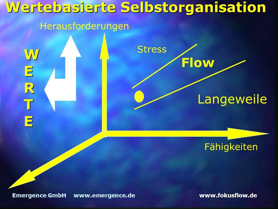 www.fokusflow.deEmergence GmbH www.emergence.de Wertebasierte Selbstorganisation Herausforderungen Fähigkeiten Flow Langeweile Stress WERTE