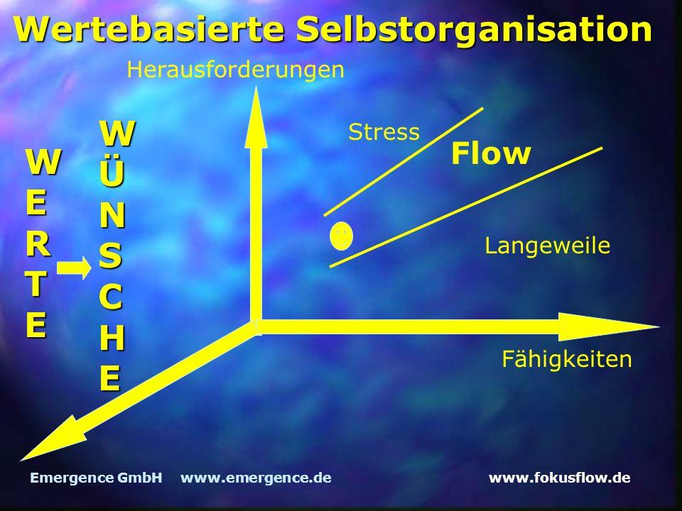 www.fokusflow.deEmergence GmbH www.emergence.de Wertebasierte Selbstorganisation Herausforderungen Fähigkeiten Flow Langeweile Stress WERTE WÜNSCHE