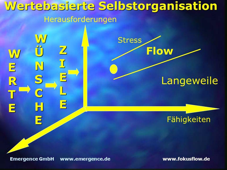 www.fokusflow.deEmergence GmbH www.emergence.de Wertebasierte Selbstorganisation Herausforderungen Fähigkeiten Flow Langeweile Stress WERTE WÜNSCHE ZIELE