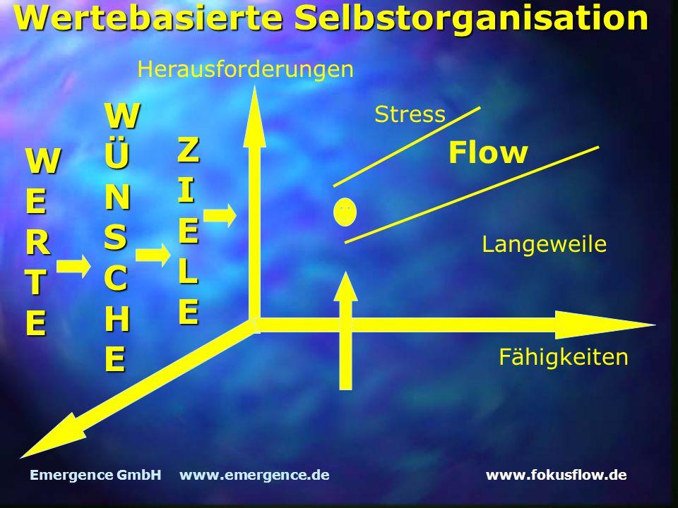 www.fokusflow.deEmergence GmbH www.emergence.de Wertebasierte Selbstorganisation Herausforderungen Fähigkeiten Flow Langeweile Stress WERTE WÜNSCHE ZI