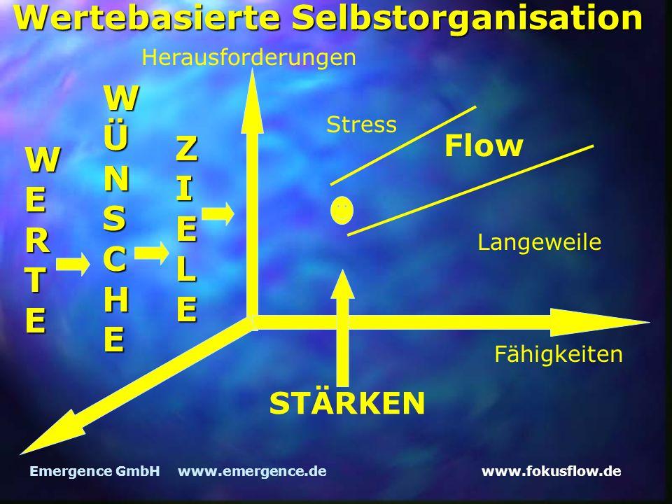 www.fokusflow.deEmergence GmbH www.emergence.de Wertebasierte Selbstorganisation Herausforderungen Fähigkeiten Flow Langeweile Stress WERTE WÜNSCHE ZIELE STÄRKEN