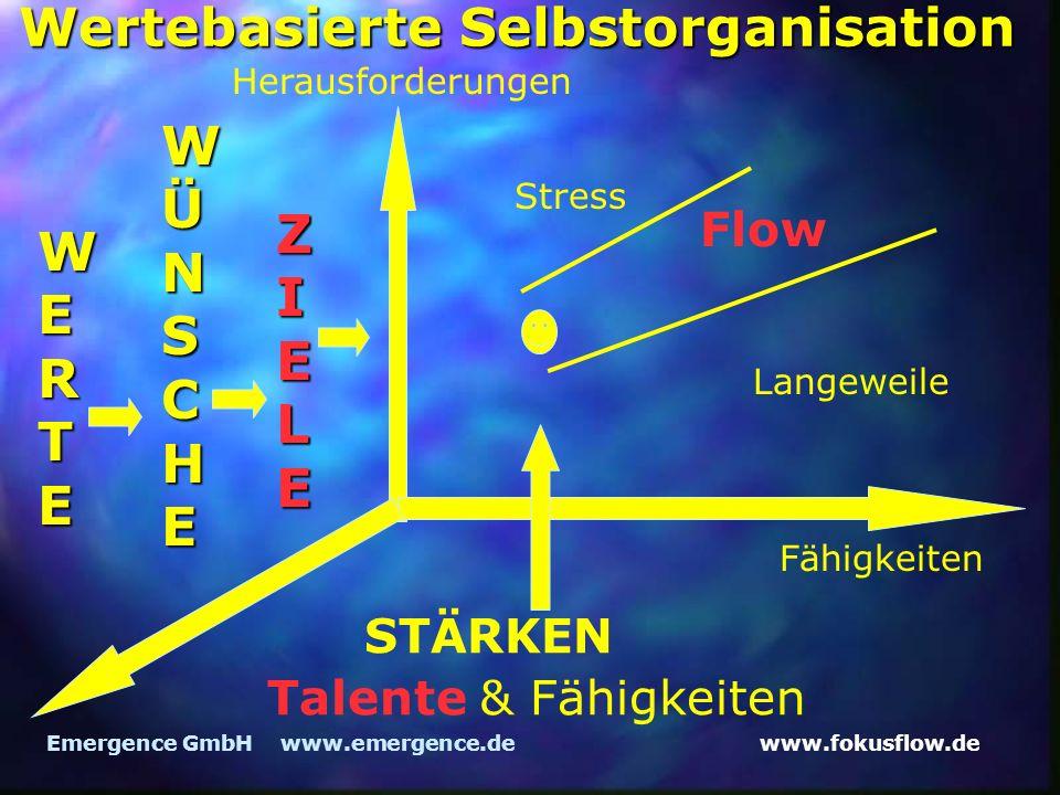 www.fokusflow.deEmergence GmbH www.emergence.de Wertebasierte Selbstorganisation Herausforderungen Fähigkeiten Flow Langeweile Stress WERTE WÜNSCHE ZIELE STÄRKEN Talente& Fähigkeiten