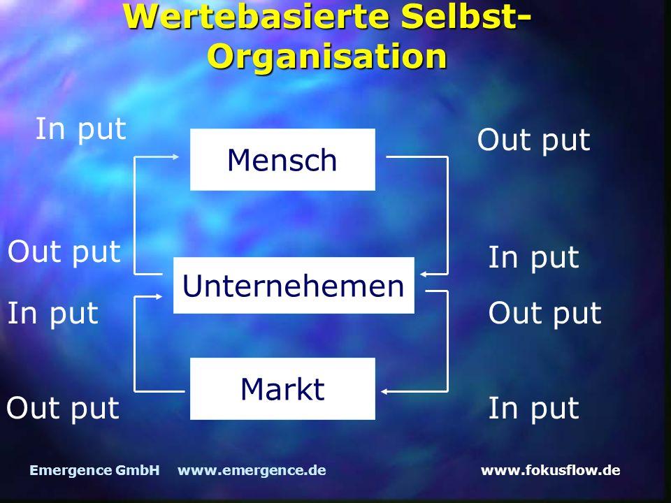 www.fokusflow.deEmergence GmbH www.emergence.de Wertebasierte Selbst- Organisation Mensch Unternehemen Markt In put Out put In put Out put In put