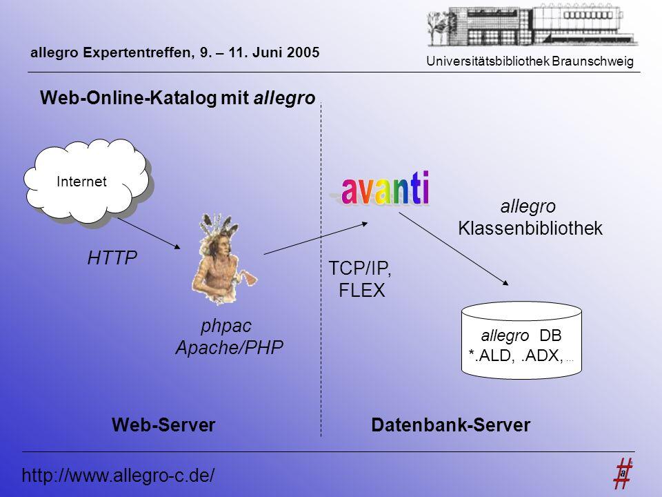 Universitätsbibliothek Braunschweig http://www.allegro-c.de/ allegro Expertentreffen, 9. – 11. Juni 2005 Internet phpac Apache/PHP HTTP Web-Server all
