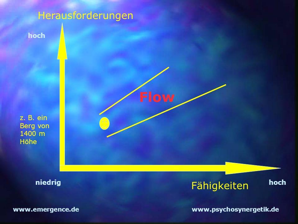 www.emergence.dewww.psychosynergetik.de Herausforderungen Fähigkeiten Flow z. B. ein Berg von 1400 m Höhe hoch niedrighoch
