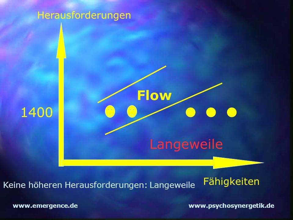 www.emergence.dewww.psychosynergetik.de Herausforderungen Fähigkeiten Flow 1400 Langeweile Keine höheren Herausforderungen: Langeweile