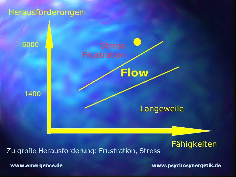 www.emergence.dewww.psychosynergetik.de Herausforderungen Fähigkeiten Flow 1400 Langeweile Stress Frustration Zu große Herausforderung: Frustration, S
