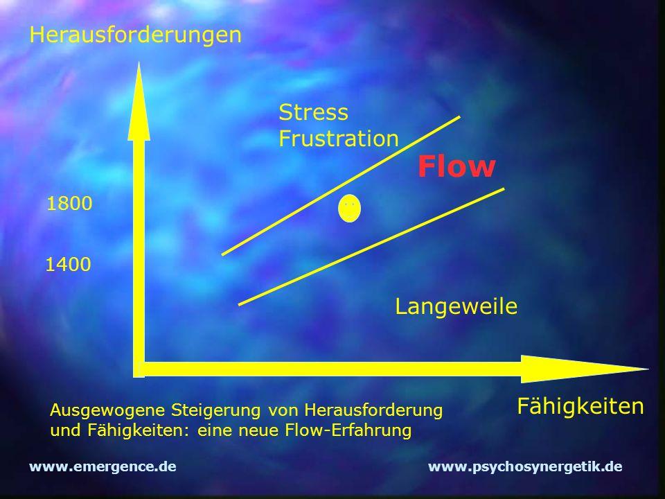 www.emergence.dewww.psychosynergetik.de Herausforderungen Fähigkeiten Flow 1400 Langeweile Stress Frustration 1800 Ausgewogene Steigerung von Herausfo