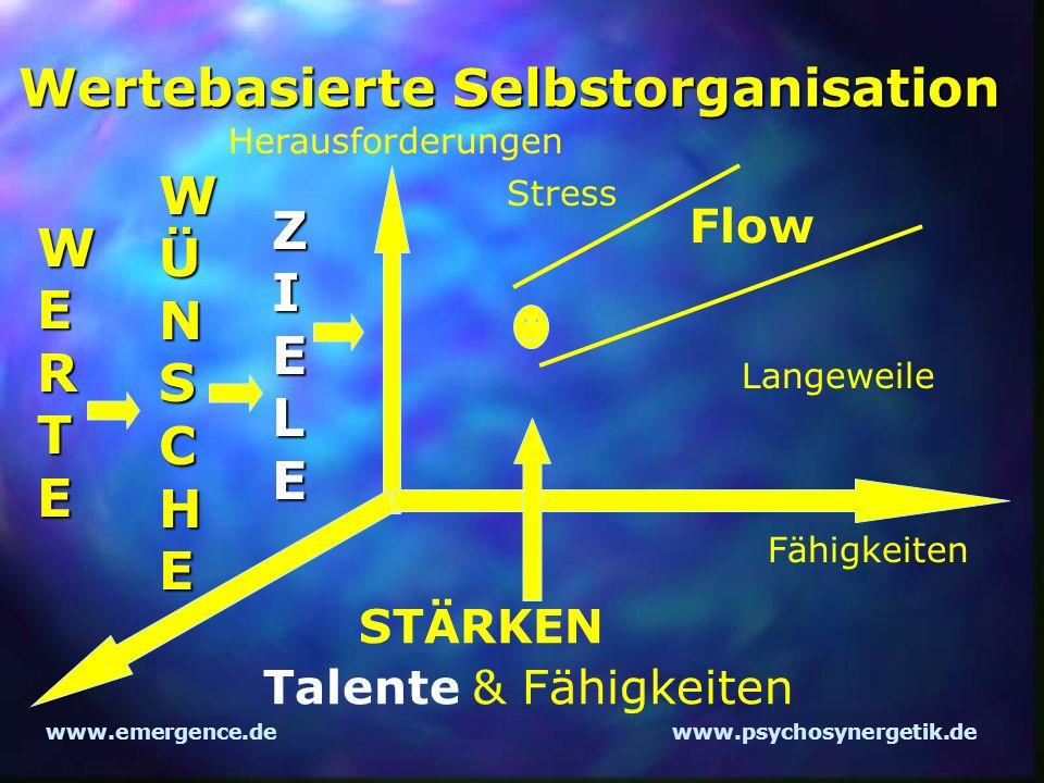 www.emergence.dewww.psychosynergetik.de Wertebasierte Selbstorganisation Herausforderungen Fähigkeiten Flow Langeweile Stress WERTE WÜNSCHE ZIELE STÄR