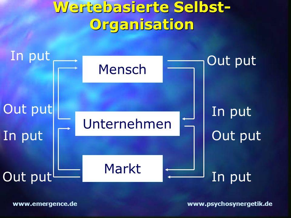 www.emergence.dewww.psychosynergetik.de Wertebasierte Selbst- Organisation Mensch Unternehmen Markt In put Out put In put Out put In put