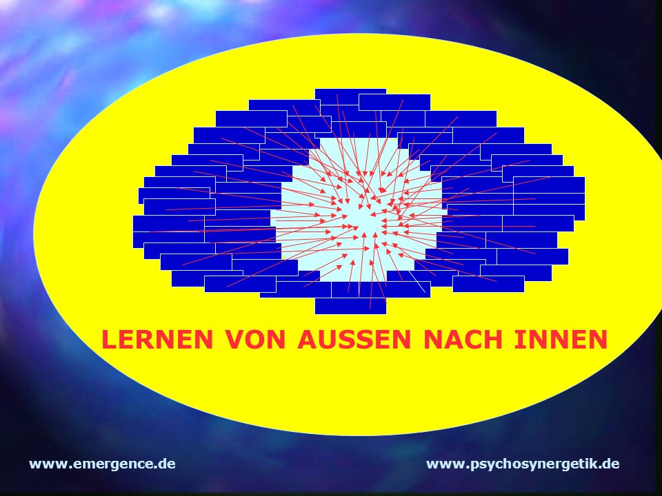 www.emergence.dewww.psychosynergetik.de Wertebasierte Selbstorganisation Herausforderungen Fähigkeiten Flow Langeweile Stress WERTE WÜNSCHE ZIELE STÄRKEN Talente& Fähigkeiten