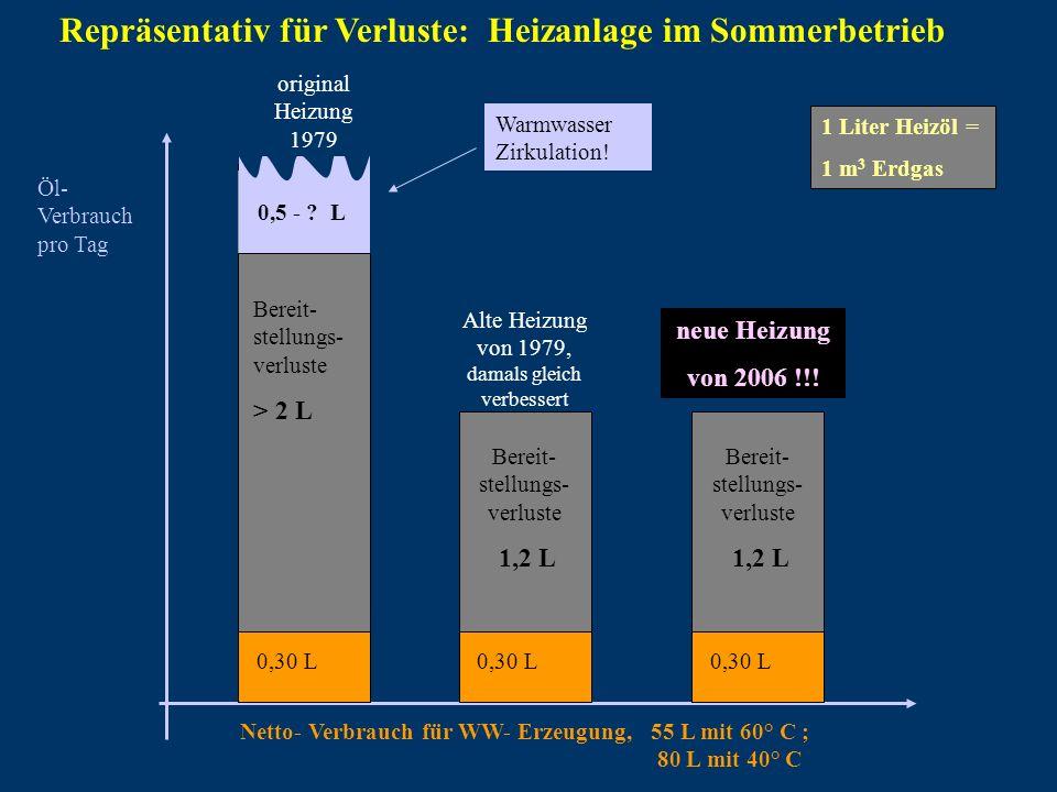 2,5 bis 5 Liter Repräsentativ für Verluste: Heizanlage im Sommerbetrieb Öl- Verbrauch pro Tag original Heizung 1979 Alte Heizung von 1979, damals glei