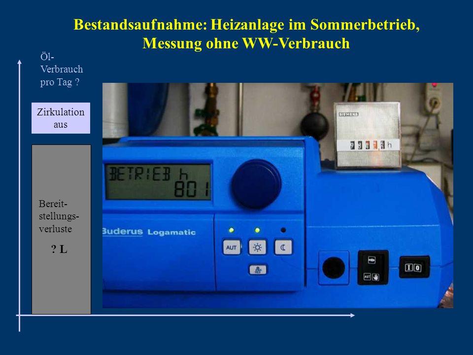 Bestandsaufnahme: Heizanlage im Sommerbetrieb, Messung ohne WW-Verbrauch Öl- Verbrauch pro Tag ? Bereit- stellungs- verluste ? L Zirkulation aus