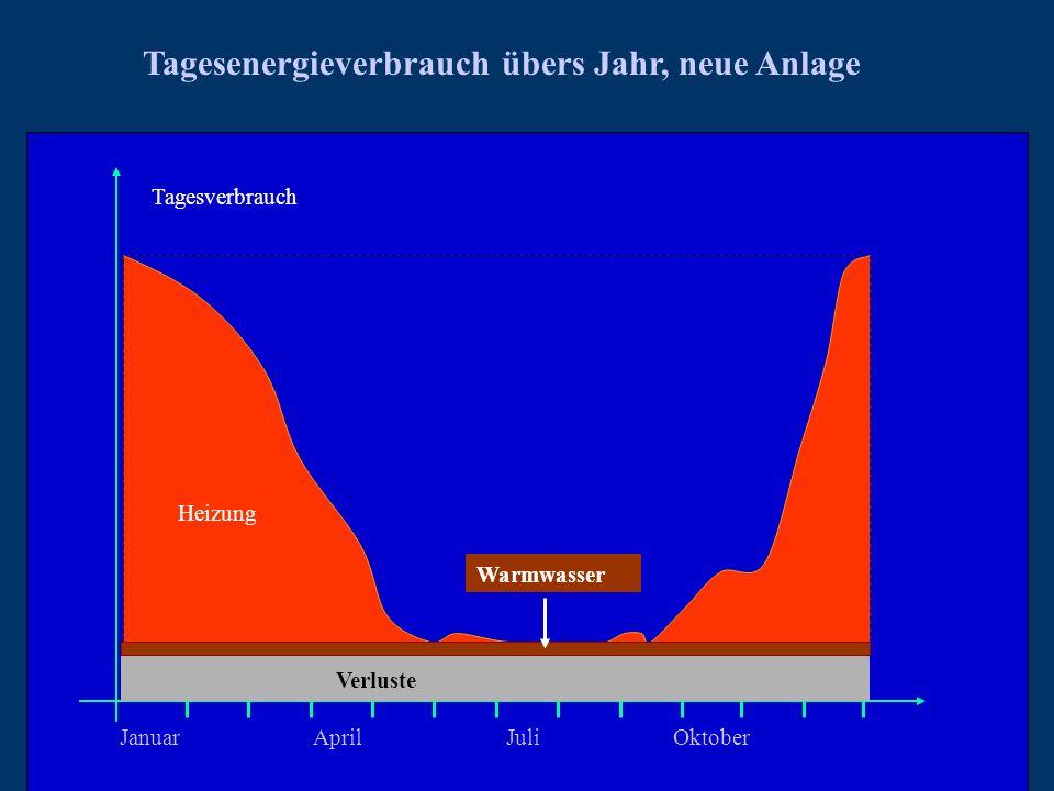 JanuarAprilJuli Oktober Verluste Tagesverbrauch Tagesenergieverbrauch übers Jahr, neue Anlage Warmwasser Heizung