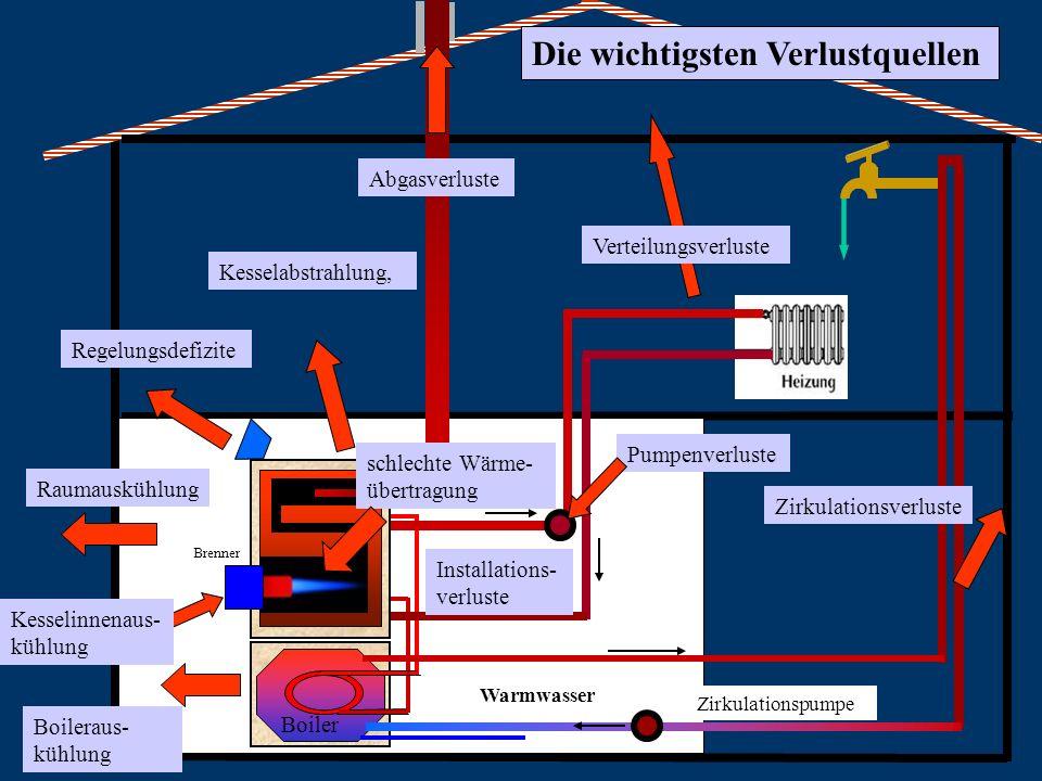 Warmwasser Verteilungsverluste Kesselabstrahlung, Kesselinnenaus- kühlung Boileraus- kühlung Regelungsdefizite Raumauskühlung Die wichtigsten Verlustq