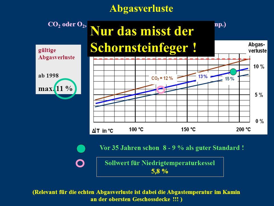 CO 2 oder O 2, dazu T (Abgastemperatur minus Raumtemp.) ergibt Abgasverluste Abgasverluste (Relevant für die echten Abgasverluste ist dabei die Abgast