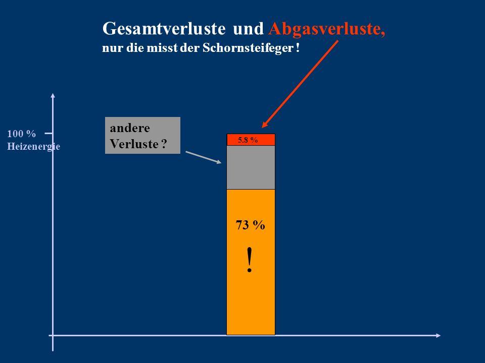 Gesamtverluste und Abgasverluste, nur die misst der Schornsteifeger ! 100 % Heizenergie andere Verluste ? 73 % ! 5.8 %