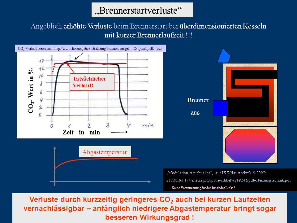 Brennerstartverluste Angeblich erhöhte Verluste beim Brennerstart bei überdimensionierten Kesseln mit kurzer Brennerlaufzeit !!! Tatsächlicher Verlauf