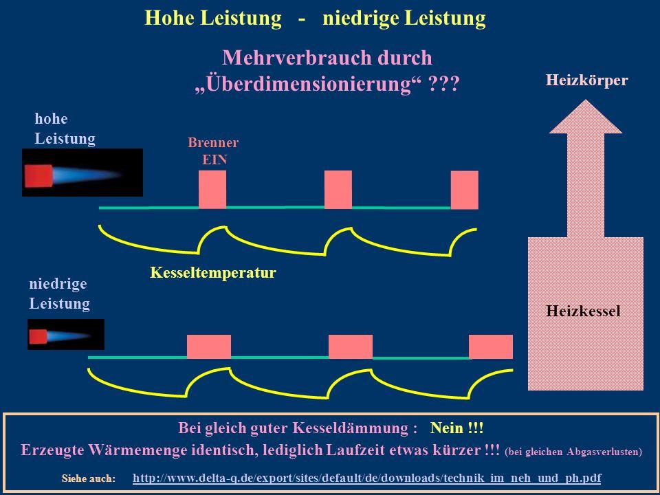 Heizkörper Heizkessel Brenner EIN hohe Leistung niedrige Leistung Kesseltemperatur Hohe Leistung - niedrige Leistung Mehrverbrauch durch Überdimension