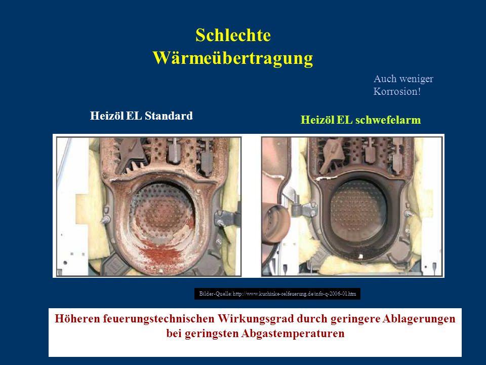 Schlechte Wärmeübertragung Auch weniger Korrosion! Heizöl EL Standard Heizöl EL schwefelarm Höheren feuerungstechnischen Wirkungsgrad durch geringere