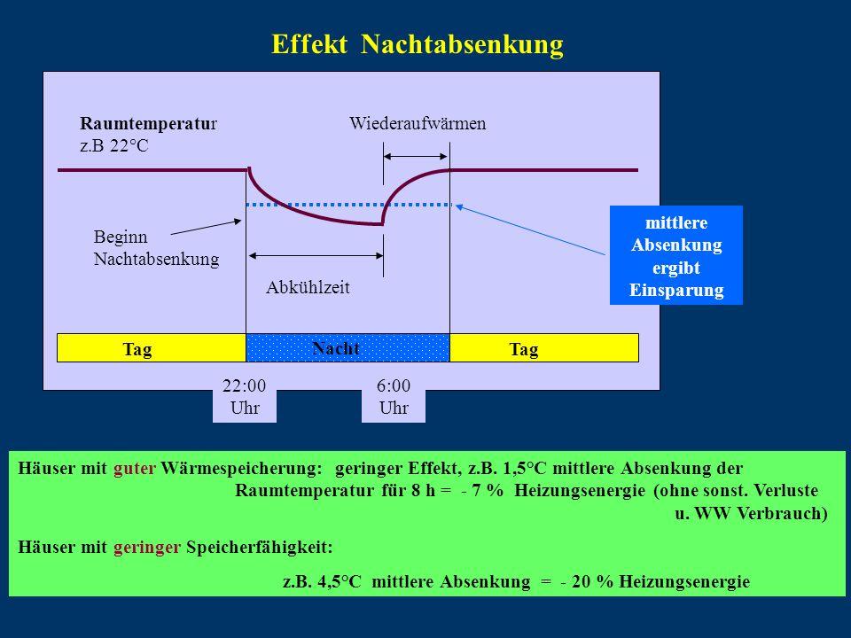 Effekt Nachtabsenkung Häuser mit guter Wärmespeicherung: geringer Effekt, z.B. 1,5°C mittlere Absenkung der Raumtemperatur für 8 h = - 7 % Heizungsene