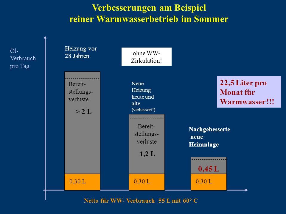 Verbesserungen am Beispiel reiner Warmwasserbetrieb im Sommer Öl- Verbrauch pro Tag Netto für WW- Verbrauch 55 L mit 60° C Heizung vor 28 Jahren 22,5