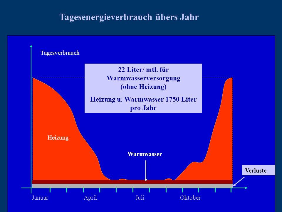 JanuarAprilJuli Oktober Verluste Tagesverbrauch Tagesenergieverbrauch übers Jahr Warmwasser Heizung 22 Liter/ mtl. für Warmwasserversorgung (ohne Heiz