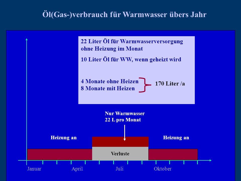 JanuarAprilJuli Oktober Öl(Gas-)verbrauch für Warmwasser übers Jahr Nur Warmwasser 22 L pro Monat Heizung an Verluste 22 Liter Öl für Warmwasserversor