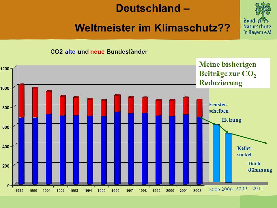 Deutschland – Weltmeister im Klimaschutz?? 0 200 400 600 800 1000 1200 Mio. t CO2 19891990199119921993199419951996199719981999200020012002 CO2alte und