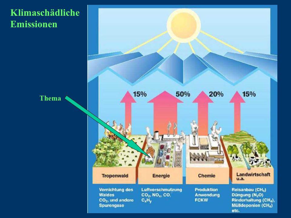 Klimaschädliche Emissionen Thema