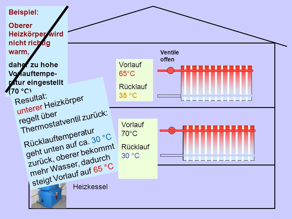 Heizkessel Vorlauf 60°C Rücklauf 30 °C Beispiel: Oberer Heizkörper wird nicht richtig warm, daher zu hohe Vorlauftempe- ratur eingestellt (70 °C) Vorl