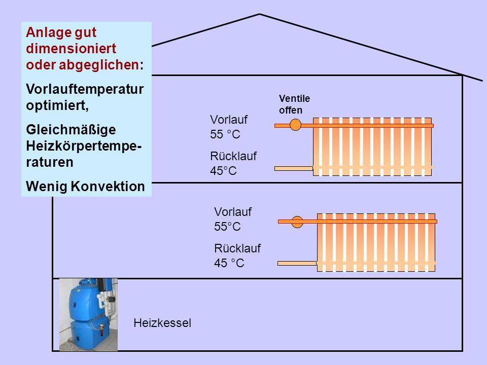 Heizkessel Vorlauf 55 °C Rücklauf 45°C Anlage gut dimensioniert oder abgeglichen: Vorlauftemperatur optimiert, Gleichmäßige Heizkörpertempe- raturen W