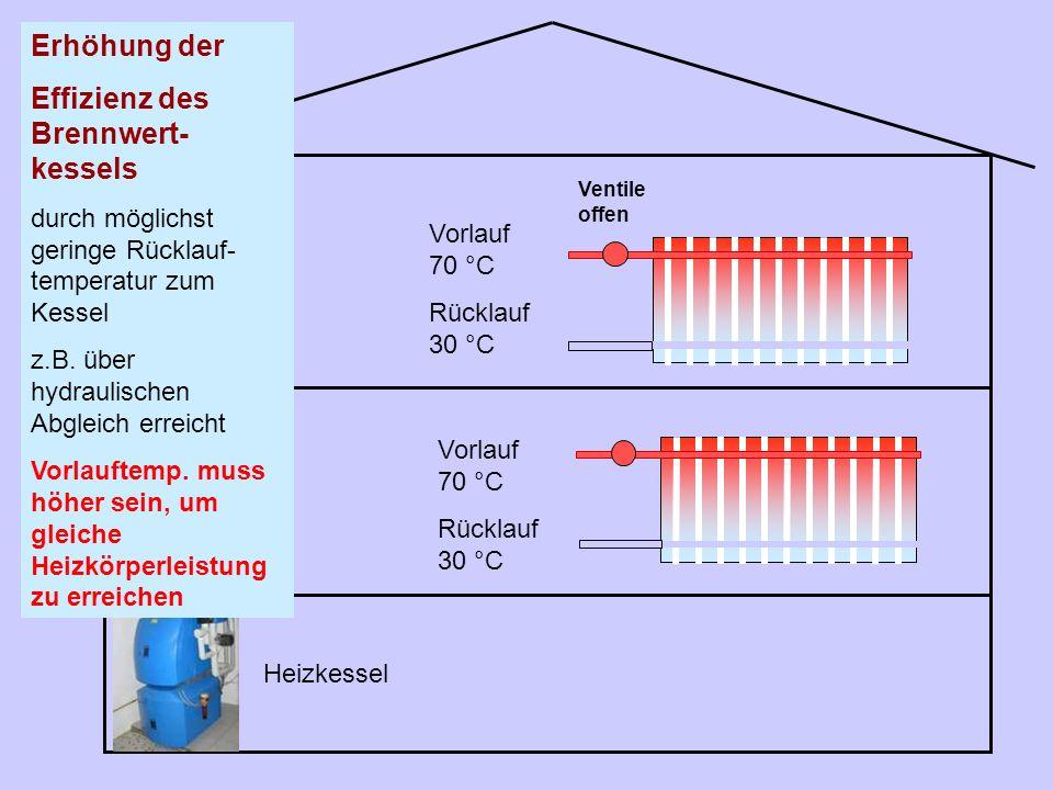 Heizkessel Vorlauf 70 °C Rücklauf 30 °C Erhöhung der Effizienz des Brennwert- kessels durch möglichst geringe Rücklauf- temperatur zum Kessel z.B. übe