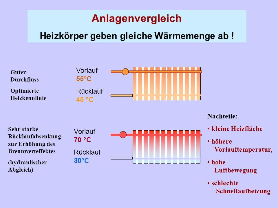 Vorlauf 70 °C Rücklauf 30°C Anlagenvergleich Heizkörper geben gleiche Wärmemenge ab ! Vorlauf 55°C Rücklauf 45 °C Guter Durchfluss Optimierte Heizkenn