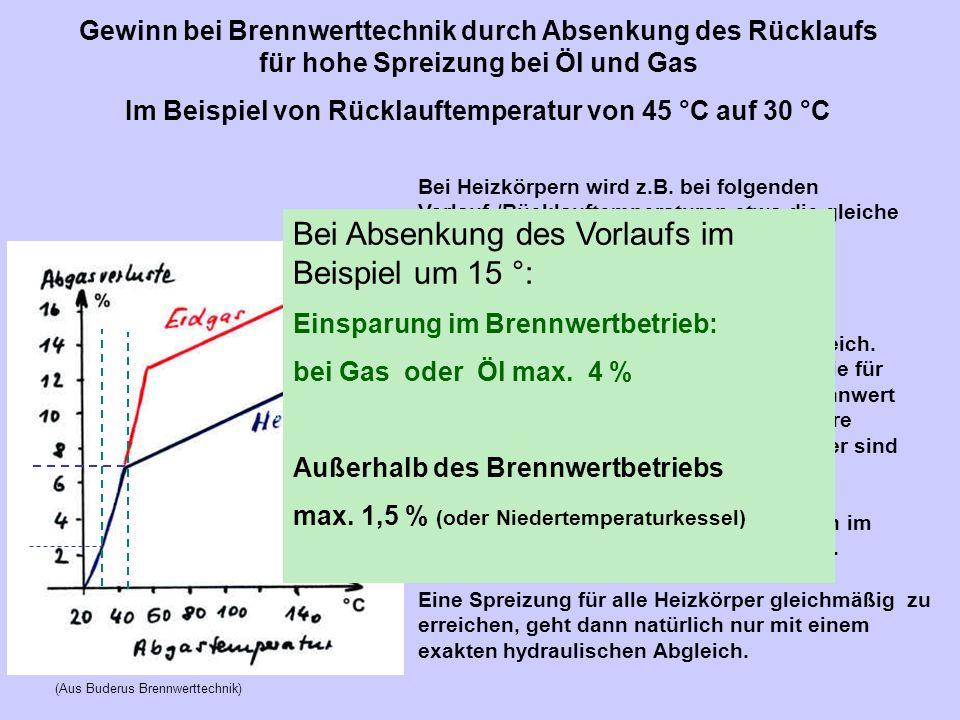 Gewinn bei Brennwerttechnik durch Absenkung des Rücklaufs für hohe Spreizung bei Öl und Gas Im Beispiel von Rücklauftemperatur von 45 °C auf 30 °C (Au
