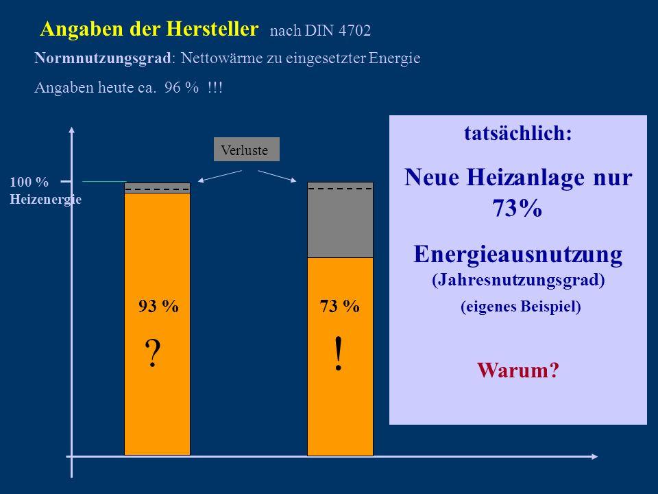 nach DIN 4702 Angaben der Hersteller Normnutzungsgrad: Nettowärme zu eingesetzter Energie Angaben heute ca. 96 % !!! 100 % Heizenergie Verluste 93 % ?