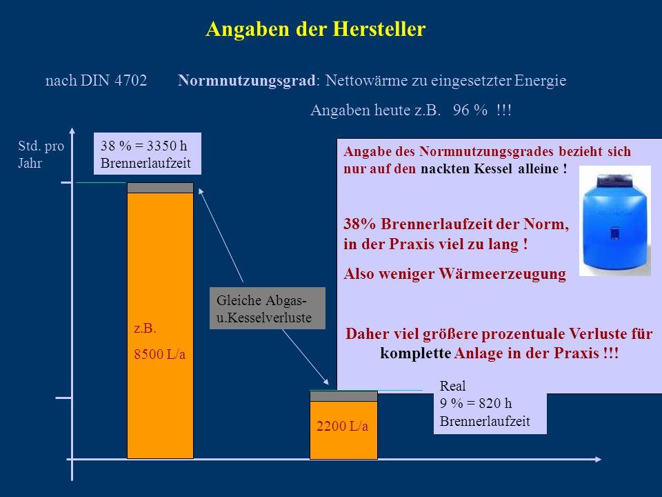 nach DIN 4702 Angaben der Hersteller Normnutzungsgrad: Nettowärme zu eingesetzter Energie Angaben heute z.B. 96 % !!! Std. pro Jahr 38 % = 3350 h Bren