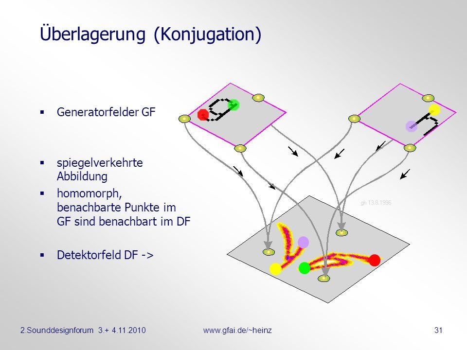 2.Sounddesignforum 3.+ 4.11.2010www.gfai.de/~heinz 31 Überlagerung (Konjugation) Generatorfelder GF spiegelverkehrte Abbildung homomorph, benachbarte