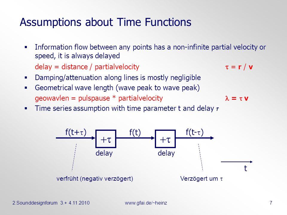 2.Sounddesignforum 3.+ 4.11.2010www.gfai.de/~heinz 8 Zeitfunktion als Welle welle(vt-x) welle(x-vt) welle(vt+x) welle(-x-vt) Man beachte Laufrichtung und Schweif.
