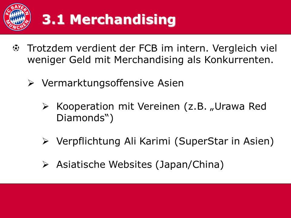 3.1 Merchandising Trotzdem verdient der FCB im intern. Vergleich viel weniger Geld mit Merchandising als Konkurrenten. Vermarktungsoffensive Asien Koo