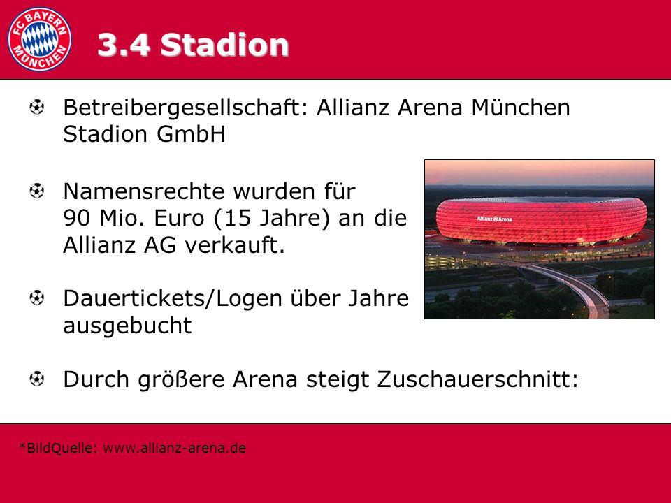 3.4 Stadion Betreibergesellschaft: Allianz Arena München Stadion GmbH Namensrechte wurden für 90 Mio. Euro (15 Jahre) an die Allianz AG verkauft. Daue